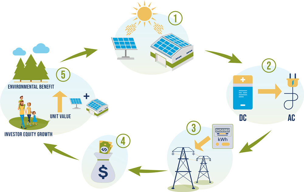 How the Skyline Clean Energy Fund Works info-graphic